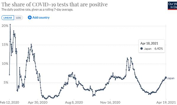 日本の陽性率の推移