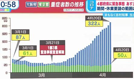 東京と大阪の重傷者数の推移