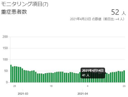 東京都の重傷者数