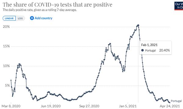 ポルトガルの陽性率の推移