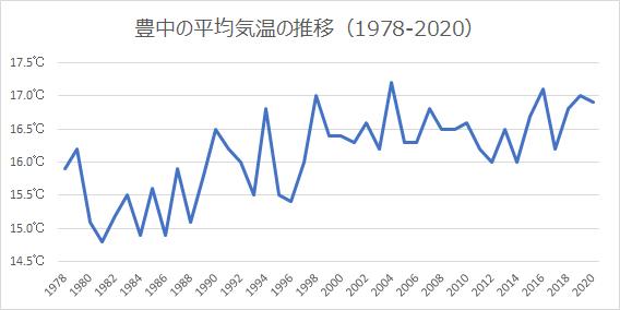 アメダス豊中の年平均気温の推移