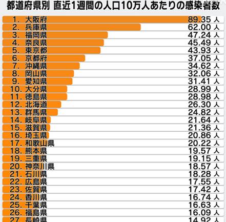 人口10万人当たりの新規陽性者数(5/3)