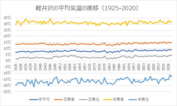 アメダス軽井沢の平均気温
