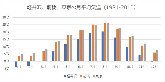 東京、前橋、軽井沢の月平均気温