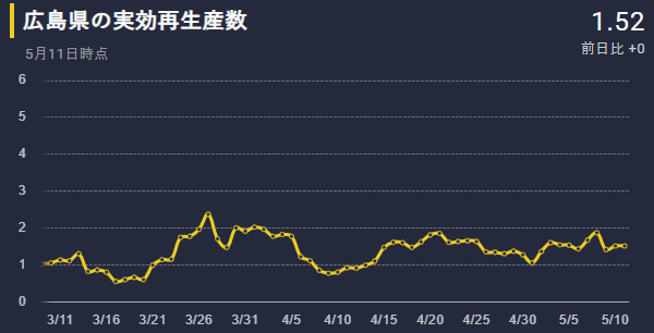 広島県の実効再生産数