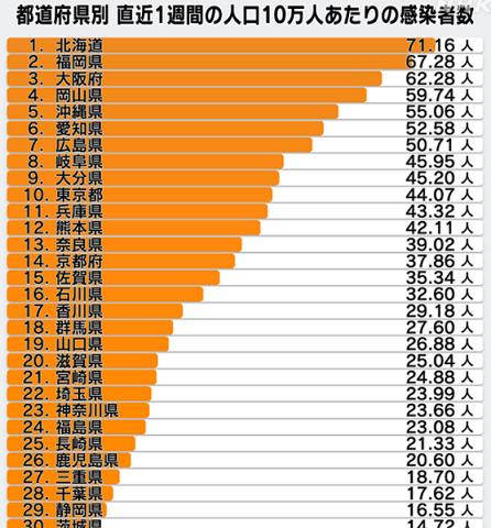 直近1週間の人口10万人当たりの感染者(NHK 5/16)