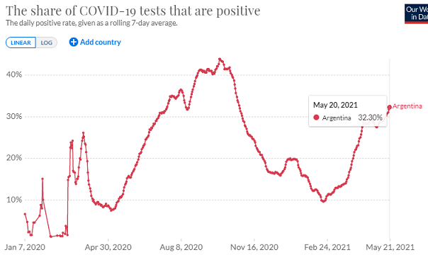 アルゼンチンの陽性率の推移