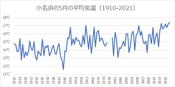 小名浜の5月の平均気温