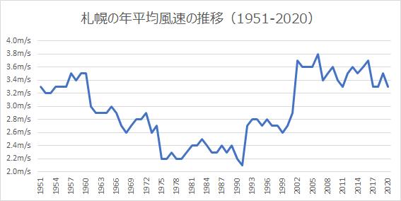 札幌の年平均風速
