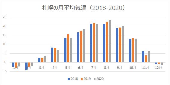 札幌の月平均気温