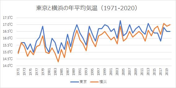 東京と横浜の年平均気温