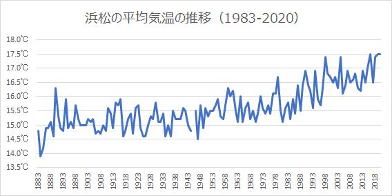 浜松の平均気温の推移