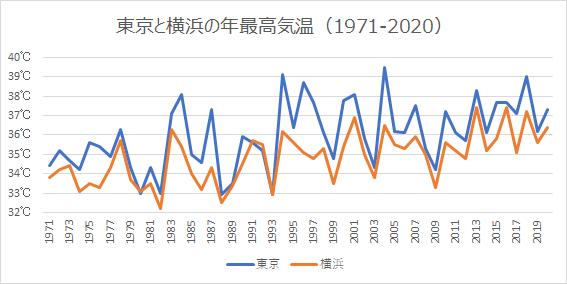 東京と横浜の年最高気温