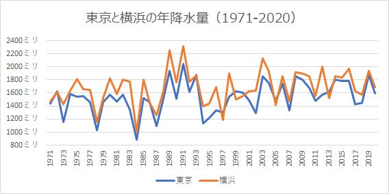 東京と横浜の年降水量