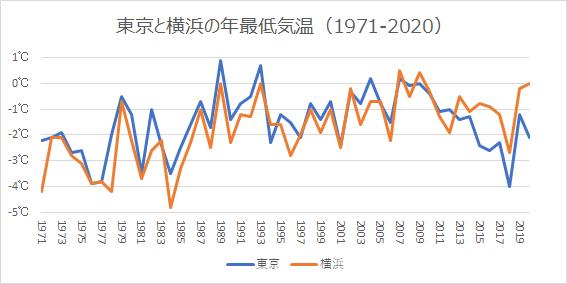 東京と横浜の年最低気温