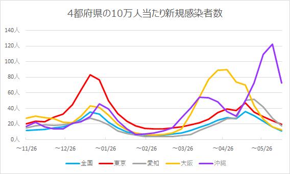 4都府県の人口10万人当たりの新規感染者数の推移