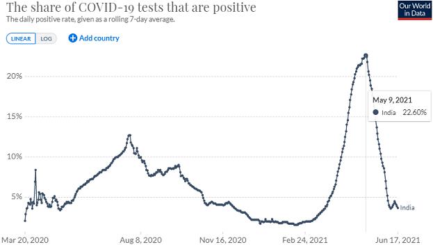 インドの検査陽性率の推移