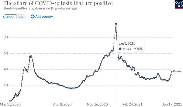 ロシアの検査陽性率の推移