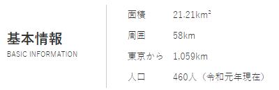 東京諸島観光連携推進協議会