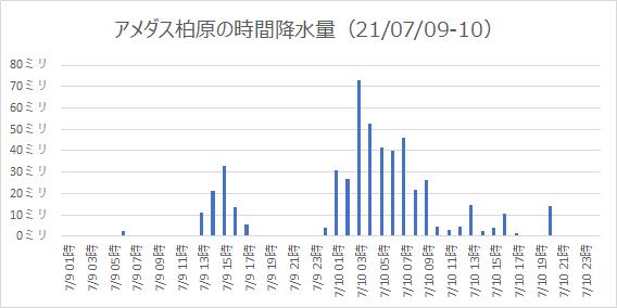 2021年7月9日・10日の1時間降水量