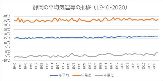 静岡の平均気温等の推移