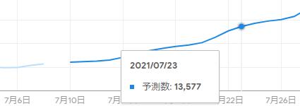 Google予測(療養者数、東京)