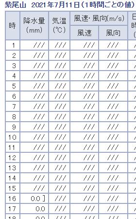 紫尾山21/07/11の時間雨量