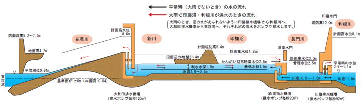 印旛放水路