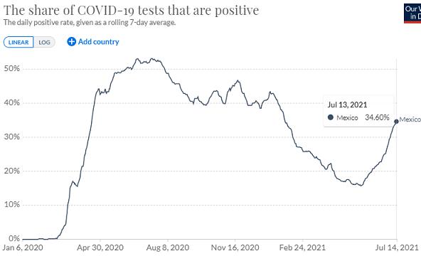 メキシコの検査陽性率の推移