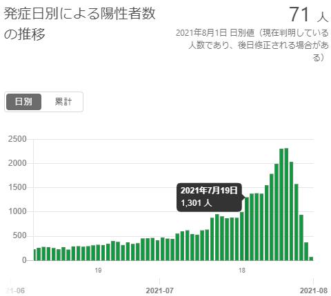 東京の発症日別感染者数