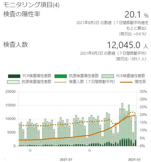 東京の検査陽性率