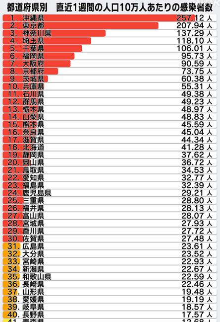 直近1週間の人口10万人当たり新規感染者数(8/9)