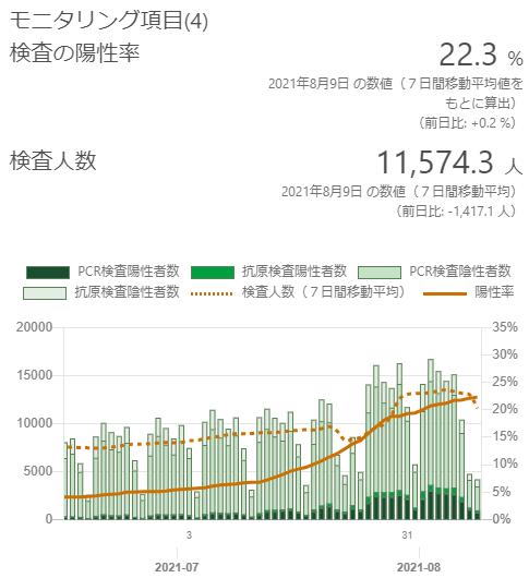 東京の陽性率