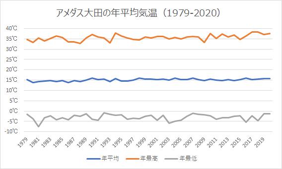 アメダス大田の年平均気温等
