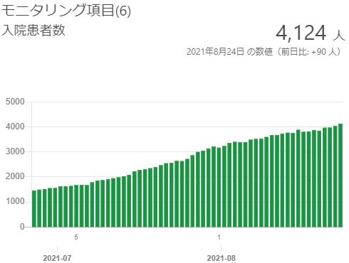 東京の入院患者数