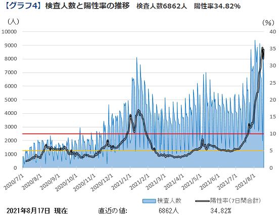 神奈川の陽性率