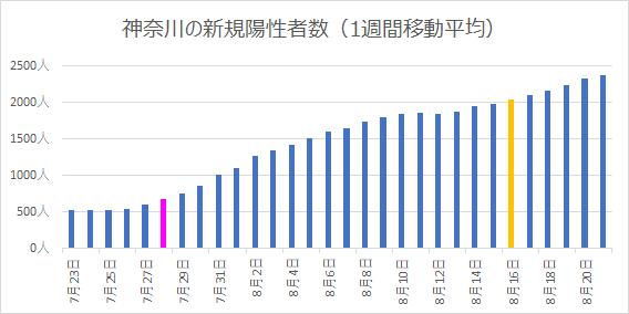 神奈川県の新規陽性者数の推移