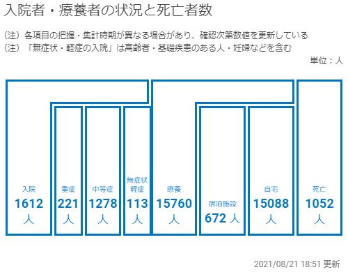神奈川の入院者・療養者数等