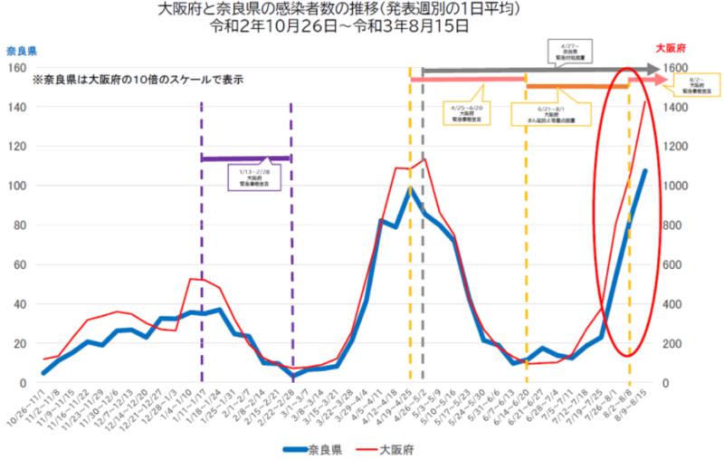 大阪と奈良の新規感染者数