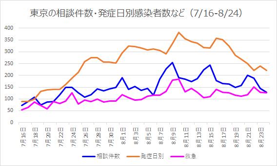 東京の発熱相談件数などの推移