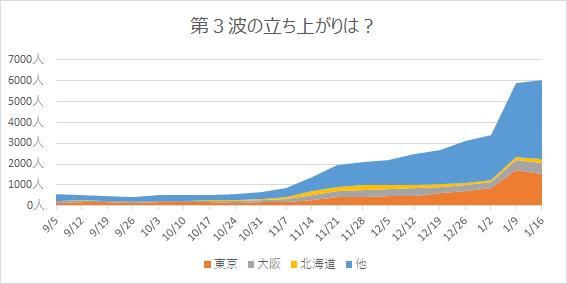 第3波前半の感染者数の推移