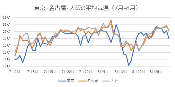 7月と8月の東京、名古屋、大阪の平均気温