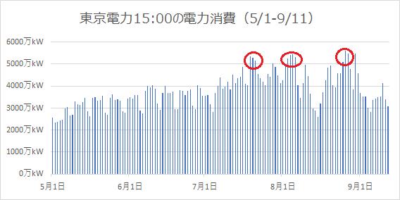 東京電力の電力使用実績(5/1-9/11)