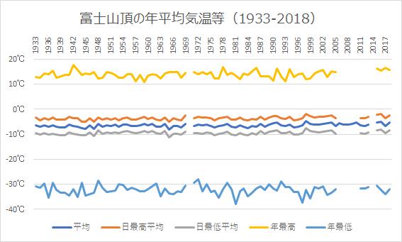 富士山の平均気温等の推移