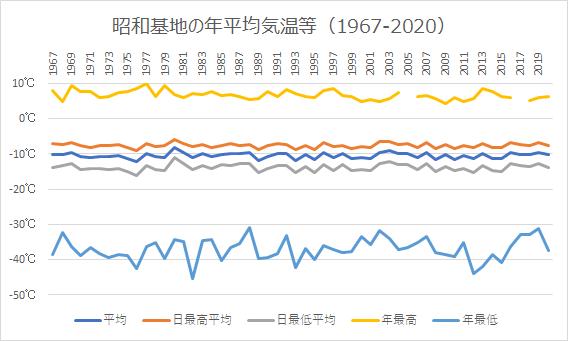 昭和基地の気温の推移