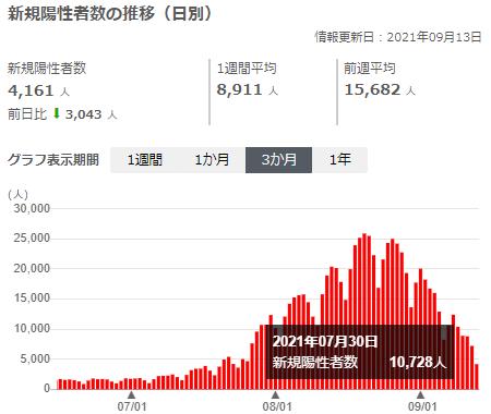 日本の新規陽性者数