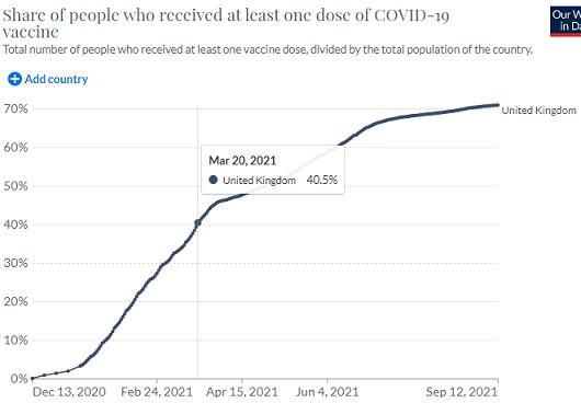イギリスのワクチン1回接種率
