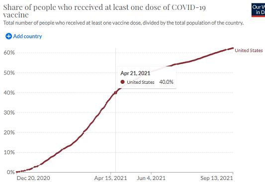 アメリカのワクチン1回接種率