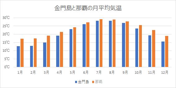 金門島と那覇の月平均気温