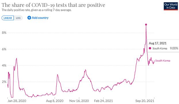 韓国の検査陽性率の推移
